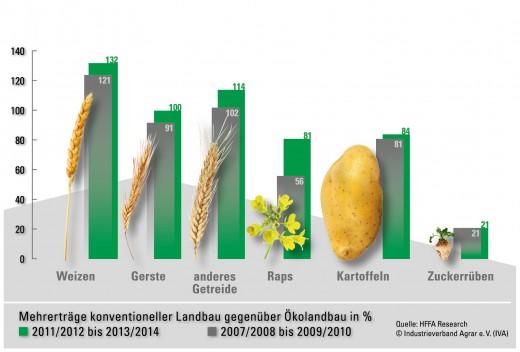 """Ertr�ge im �kolandbau fallen weiter zur�ck / Moderne Landwirtschaft baut Produktivit�tsvorsprung weiter aus / Bio-Betriebe brauchen f�r gleiche Erntemenge mehr als die doppelte Fl�che: Mehrertr�ge konventioneller Landbau vs. �kolandbau. Das Ertragsniveau des �kologischen Landbaus in Deutschland ist im Vergleich zum konventionellen Anbau auf vergleichbaren Fl�chen in den Wirtschaftsjahren 2011/12 bis 2013/14 auf durchschnittlich 43 Prozent gefallen. Grafik: Industrieverband Agrar e. V. (IVA) Weiterer Text �ber ots und www.presseportal.de/nr/16070 / Die Verwendung dieses Bildes ist f�r redaktionelle Zwecke honorarfrei. Ver�ffentlichung bitte unter Quellenangabe: """"obs/Industrieverband Agrar e.V./Industrieverband Agrar e. V."""""""